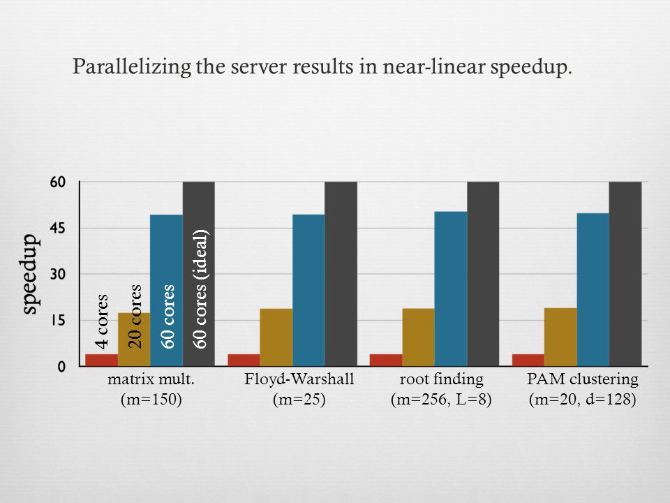 4 cores20 cores60 cores (ideal)60 cores Parallelizing the server results in near-linear speedup.