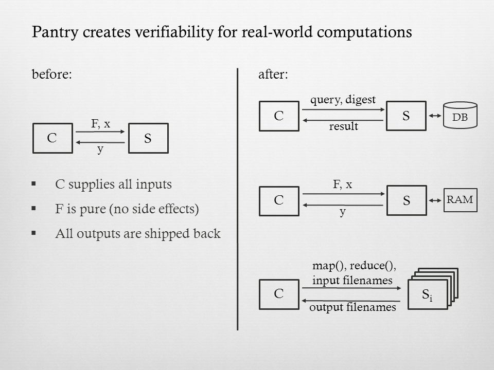 before: F, x y after: Pantry creates verifiability for real-world computations  C supplies all inputs  F is pure (no side effects)  All outputs are shipped back C S query, digest result C S F, x y C S RAM DB C map(), reduce(), input filenames output filenames SiSi