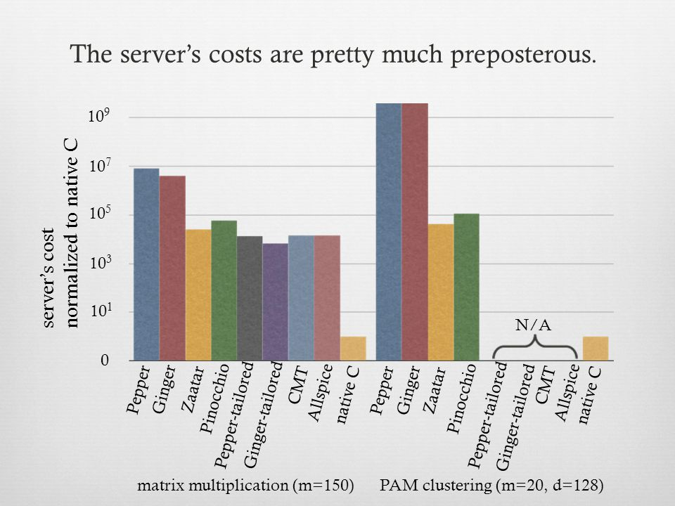 10 1 10 5 0 10 9 10 3 10 7 10 11 server's cost normalized to native C matrix multiplication (m=150)PAM clustering (m=20, d=128) Pepper Ginger Pinocchio Zaatar Ginger-tailored CMT native C Pepper-tailored Allspice Pepper Ginger Pinocchio Zaatar Ginger-tailored CMT native C Pepper-tailored Allspice N/A The server's costs are pretty much preposterous.