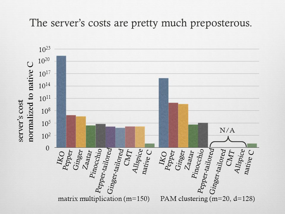 Ginger-tailored 10 2 10 8 10 14 0 10 20 10 11 10 5 10 17 10 23 server's cost normalized to native C matrix multiplication (m=150)PAM clustering (m=20, d=128) Pepper Ginger Pinocchio IKO Zaatar Ginger-tailored CMT native C Pepper-tailored Allspice Pepper Ginger Pinocchio IKO Zaatar CMT native C Pepper-tailored Allspice N/A The server's costs are pretty much preposterous.