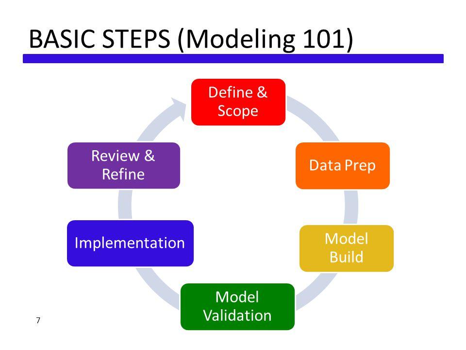 BASIC STEPS (Modeling 101) 7 Define & Scope Data Prep Model Build Model Validation Implementation Review & Refine