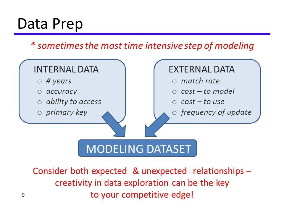 Data Prep * sometimes the most time intensive step of modeling 9 MODELING DATASET INTERNAL DATA o # years o accuracy o ability to access o primary key EXTERNAL DATA o match rate o cost – to model o cost – to use o frequency of update Consider both expected & unexpected relationships – creativity in data exploration can be the key to your competitive edge!