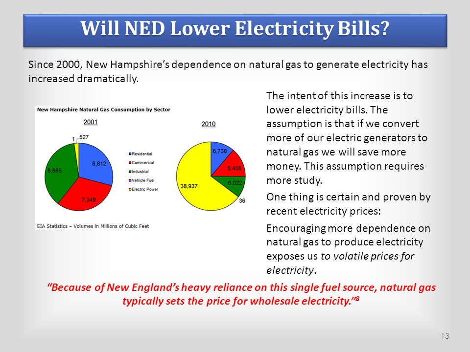 Will NED Lower Electricity Bills? Since 2000, New Hampshire's dependence on natural gas to generate electricity has increased dramatically. The intent