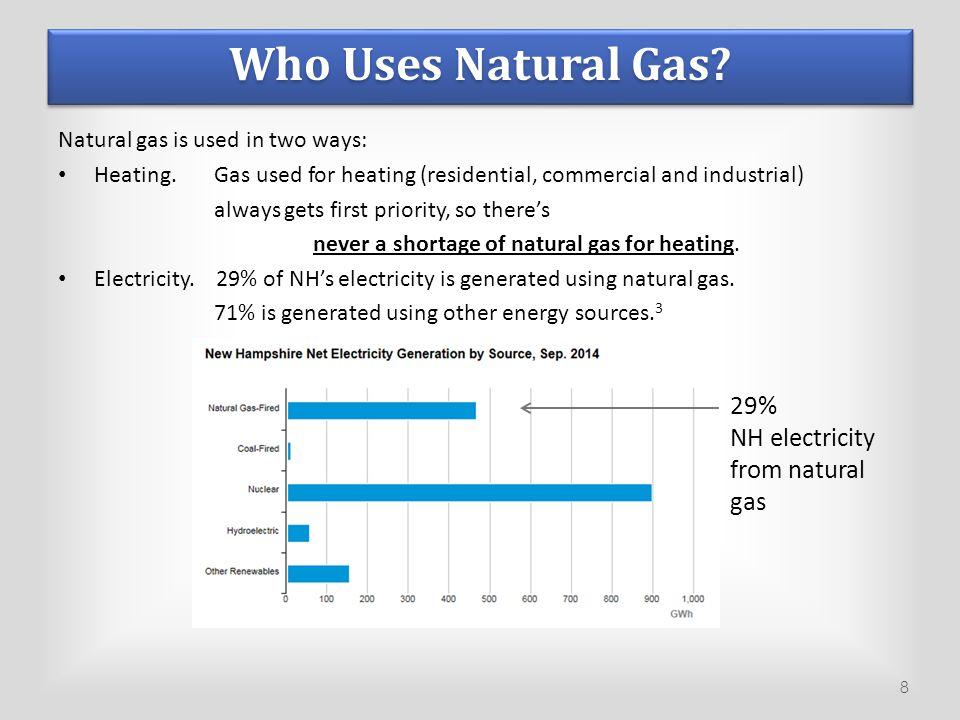 Who Uses Natural Gas. Natural gas is used in two ways: Heating.