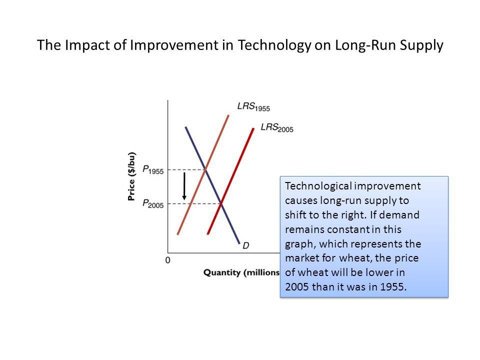 The Impact of Improvement in Technology on Long-Run Supply Technological improvement causes long-run supply to shift to the right.