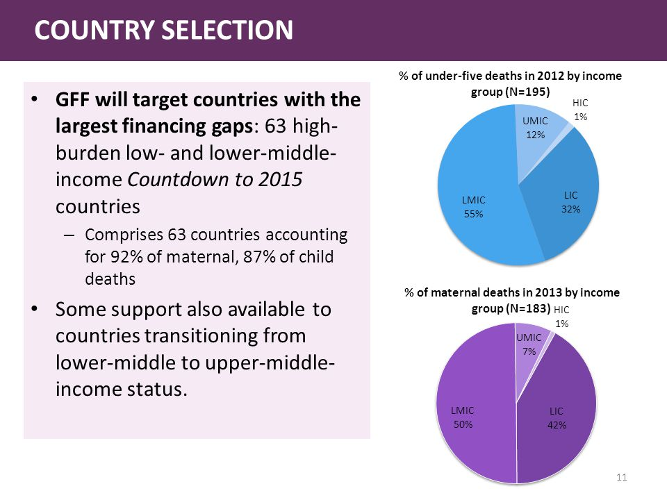 COUNTRY SELECTION GFF will target countries with the largest financing gaps: 63 high- burden low- and lower-middle- income Countdown to 2015 countries – Comprises 63 countries accounting for 92% of maternal, 87% of child deaths Some support also available to countries transitioning from lower-middle to upper-middle- income status.