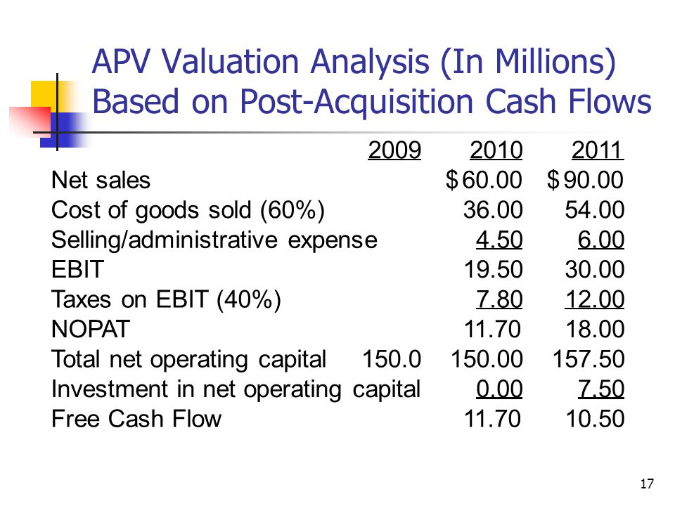 17 APV Valuation Analysis (In Millions) Based on Post-Acquisition Cash Flows 200920102011 Net sales60.00$ 90.00$ Cost of goods sold (60%)36.0054.00 Se