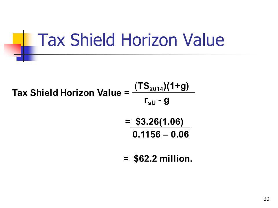 30 Tax Shield Horizon Value Tax Shield Horizon Value = (TS 2014 )(1+g) r sU - g = $3.26(1.06) 0.1156 – 0.06 = $62.2 million.