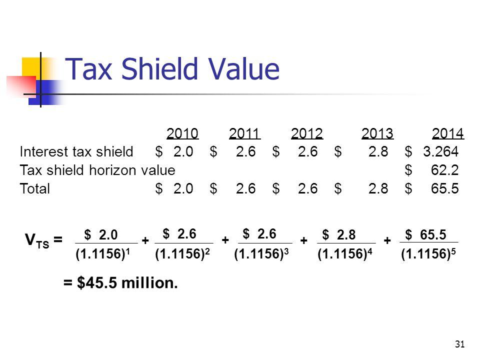 31 Tax Shield Value V TS = $ 2.0 (1.1156) 1 $ 2.6 (1.1156) 2 + + $ 2.6 (1.1156) 3 + $ 2.8 (1.1156) 4 = $45.5 million. + $ 65.5 (1.1156) 5 201020112012