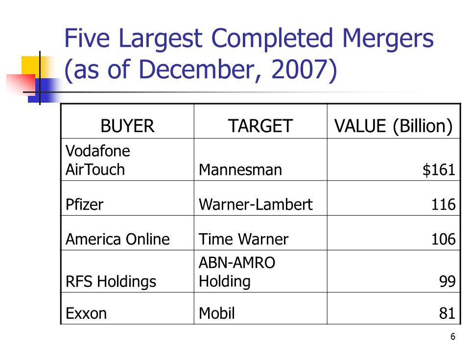 6 Five Largest Completed Mergers (as of December, 2007) BUYERTARGETVALUE (Billion) Vodafone AirTouchMannesman$161 PfizerWarner-Lambert116 America Onli