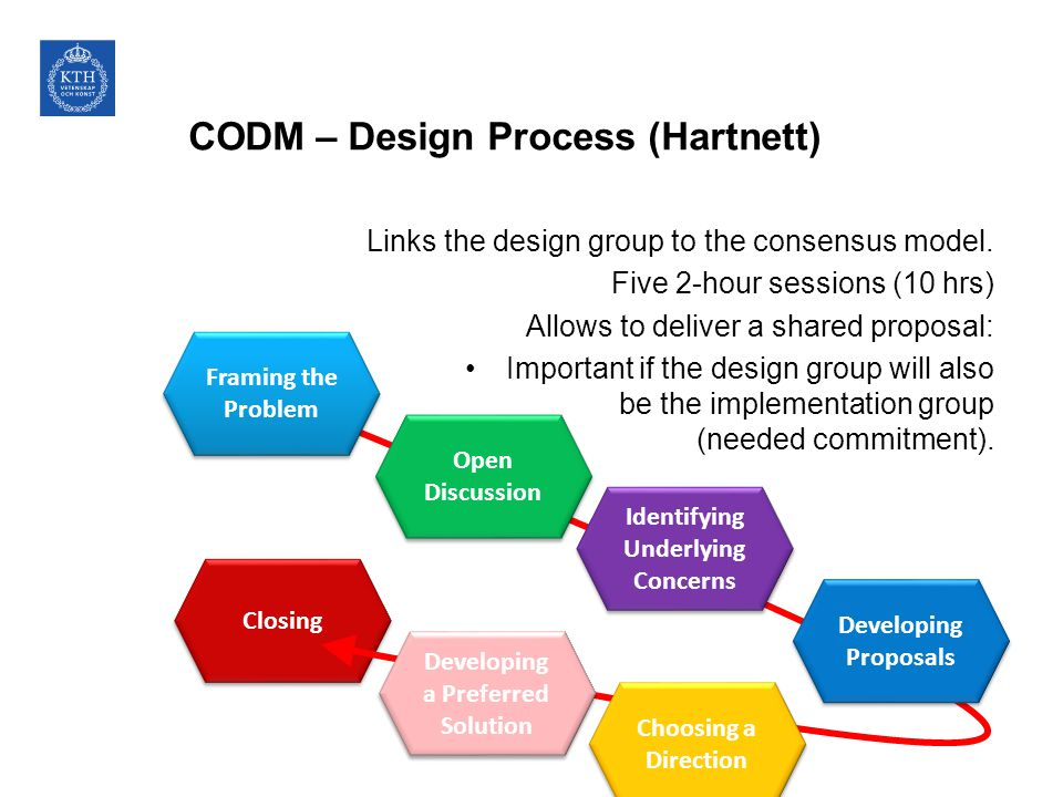 CODM – Design Process (Hartnett) Links the design group to the consensus model.