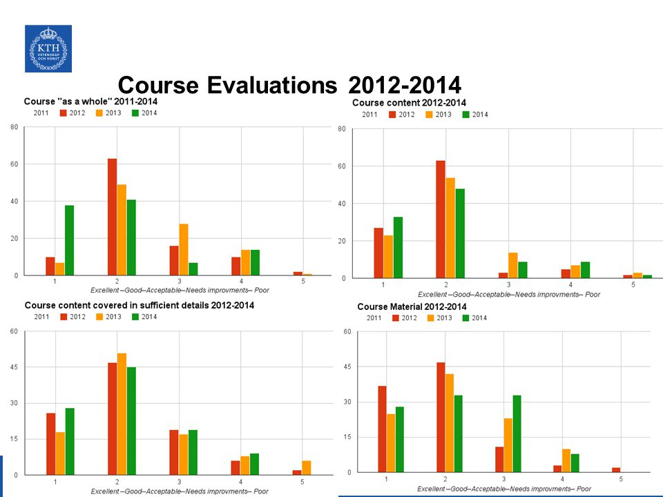 Course Evaluations 2012-2014