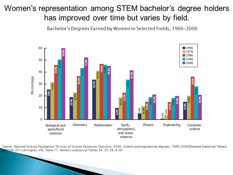 Women's representation among STEM bachelor's degree holders has improved over time but varies by field. Source: National Science Foundation, Division