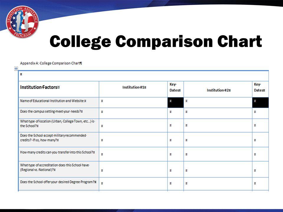 College Comparison Chart