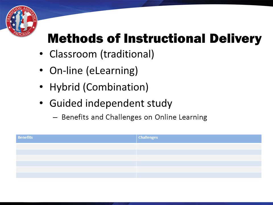 Methods of Instructional Delivery Classroom (traditional) On-line (eLearning) Hybrid (Combination) Guided independent study – Benefits and Challenges on Online Learning BenefitsChallenges