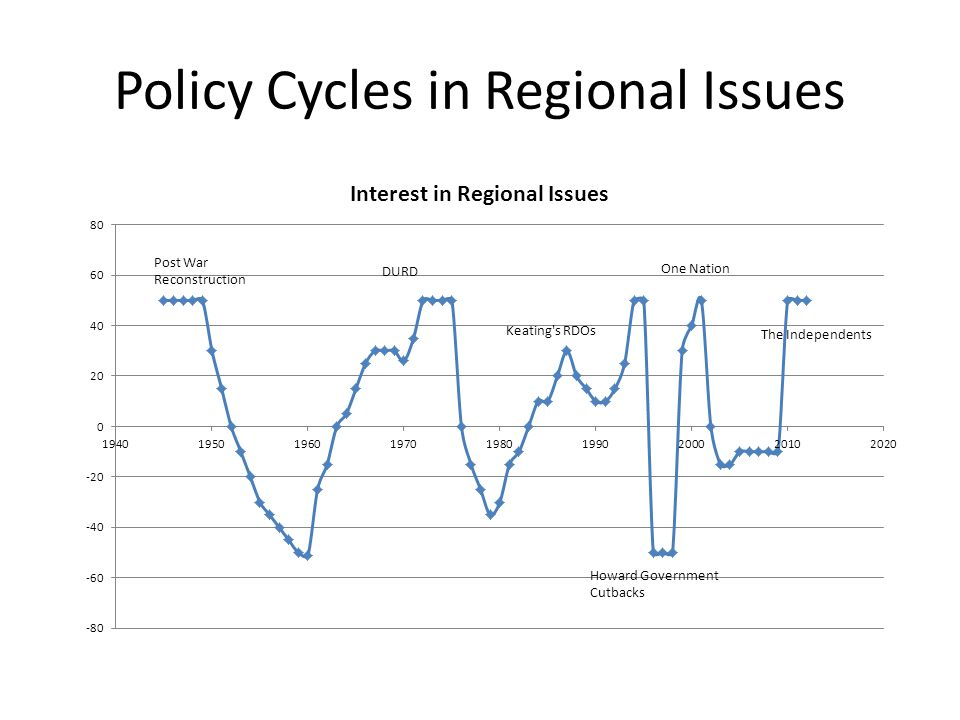 Policy Cycles in Regional Issues