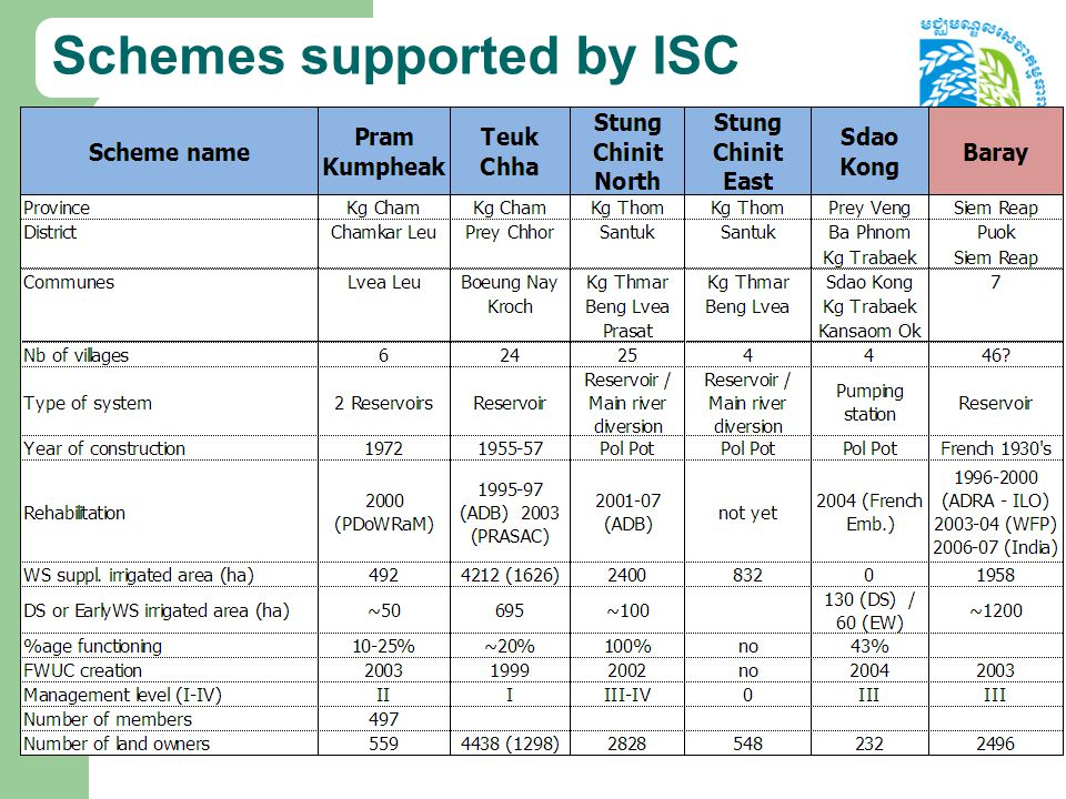 Schemes supported by ISC