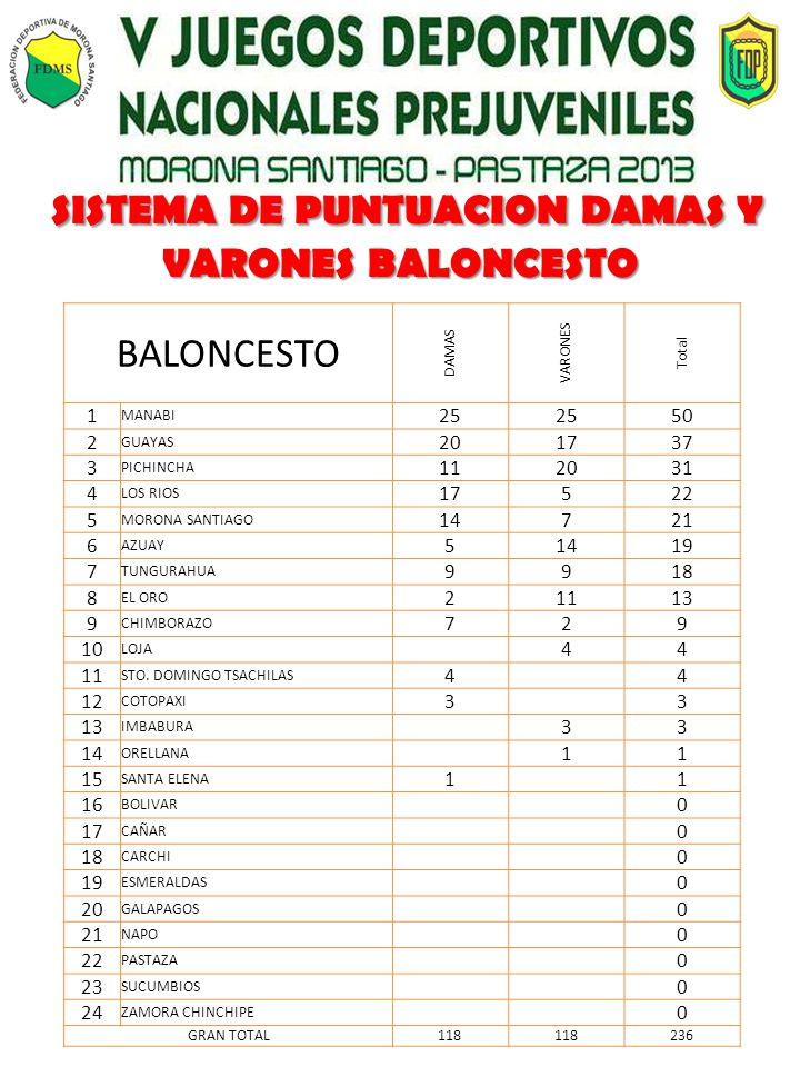 SISTEMA DE PUNTUACION DAMAS Y VARONES BALONCESTO SISTEMA DE PUNTUACION DAMAS Y VARONES BALONCESTO BALONCESTO DAMAS VARONES Total 1 MANABI 25 50 2 GUAYAS 201737 3 PICHINCHA 112031 4 LOS RIOS 17522 5 MORONA SANTIAGO 14721 6 AZUAY 51419 7 TUNGURAHUA 9918 8 EL ORO 21113 9 CHIMBORAZO 729 10 LOJA 44 11 STO.