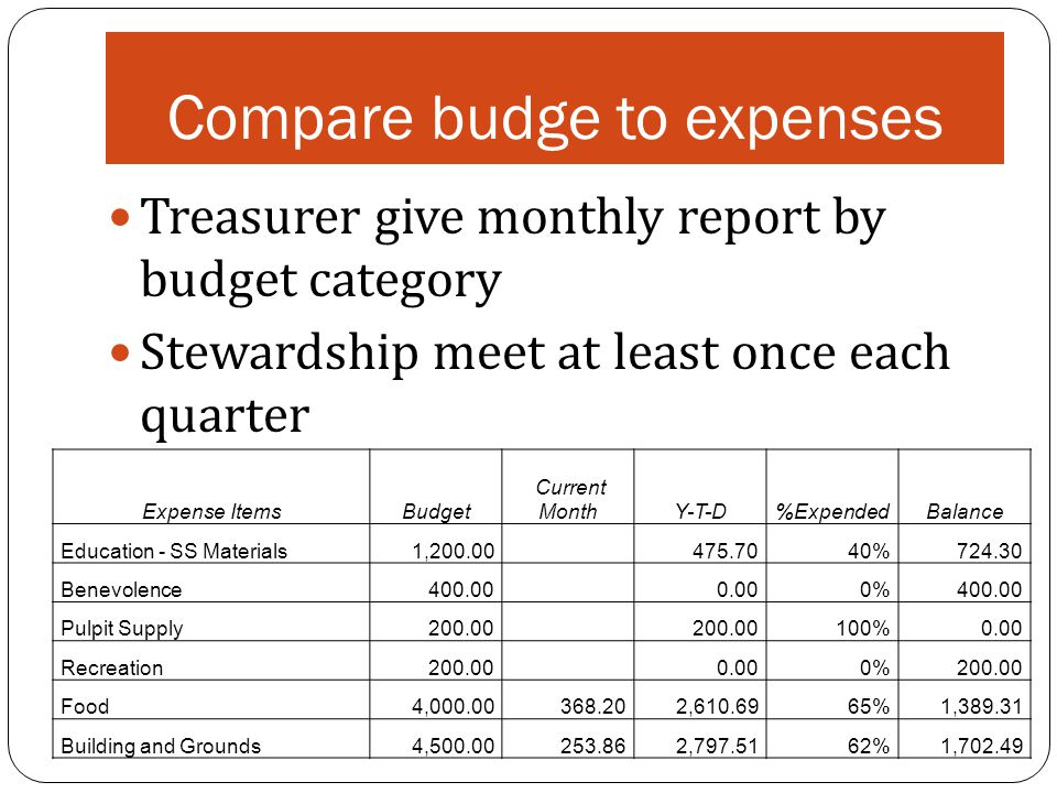 Compare budge to expenses Treasurer give monthly report by budget category Stewardship meet at least once each quarter Expense ItemsBudget Current MonthY-T-D%ExpendedBalance Education - SS Materials1,200.00 475.7040%724.30 Benevolence400.00 0.000%400.00 Pulpit Supply200.00 100%0.00 Recreation200.00 0.000%200.00 Food4,000.00368.202,610.6965%1,389.31 Building and Grounds4,500.00253.862,797.5162%1,702.49