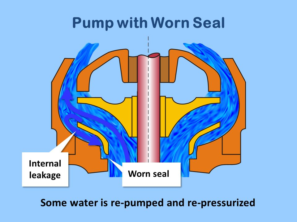 Pump with Worn Seal Some water is re-pumped and re-pressurized Worn seal Internal leakage
