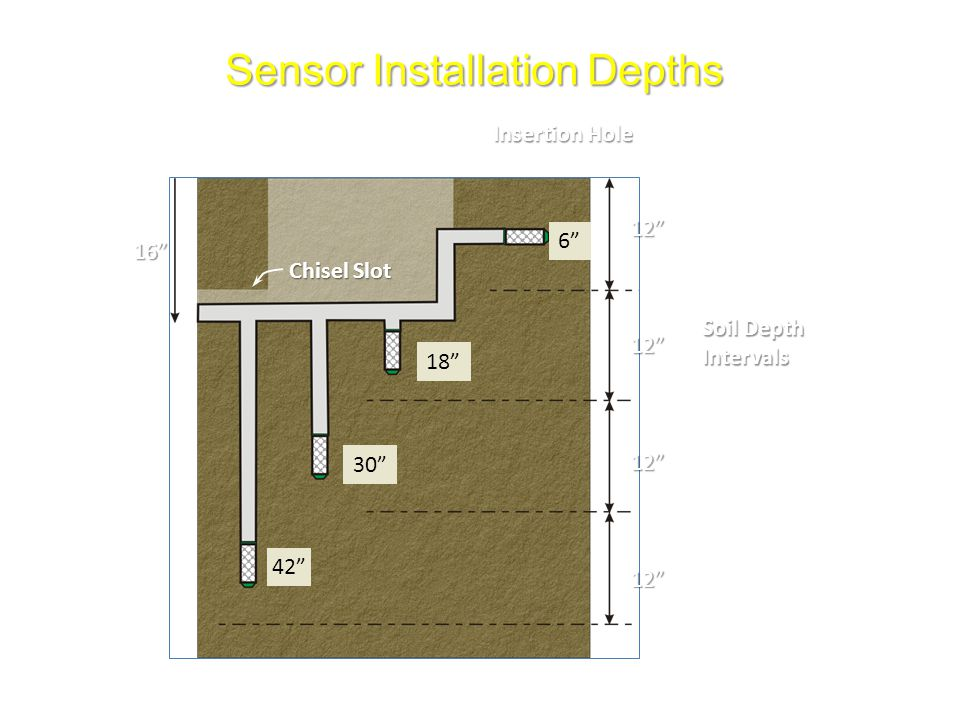 Sensor Installation Depths 12 12 12 Soil Depth Intervals Insertion Hole Chisel Slot 16 6 18 42 30 12