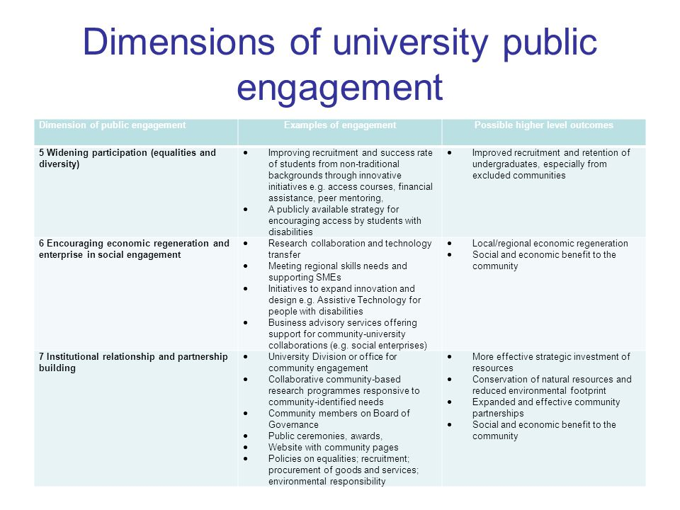 Dimensions of university public engagement Dimension of public engagementExamples of engagementPossible higher level outcomes 5 Widening participation (equalities and diversity)  Improving recruitment and success rate of students from non-traditional backgrounds through innovative initiatives e.g.