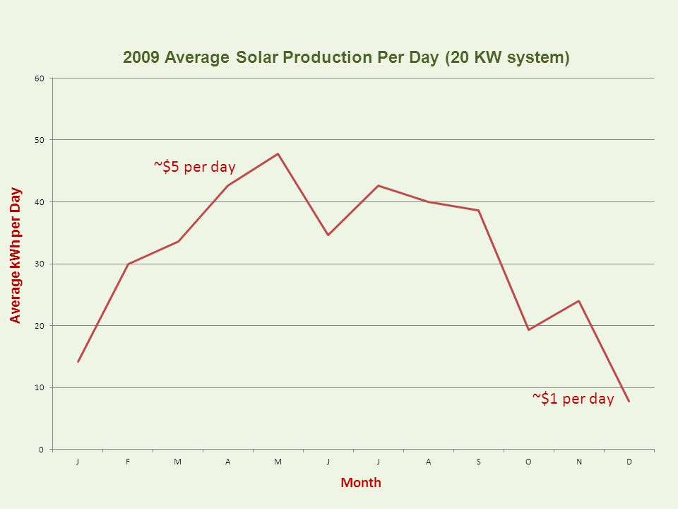 Average kWh per Day Month ~$5 per day ~$1 per day
