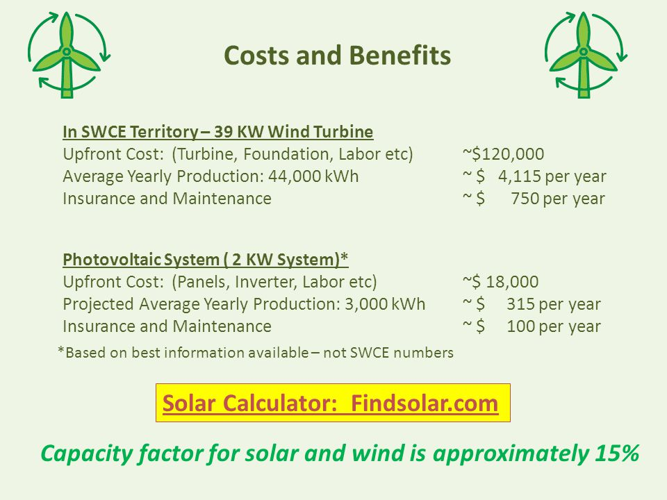 Average Yearly Production: 44,000 kWh~ $ 4,115 per year In SWCE Territory – 39 KW Wind Turbine Upfront Cost: (Turbine, Foundation, Labor etc)~$120,000 Costs and Benefits Insurance and Maintenance~ $ 750 per year Projected Average Yearly Production: 3,000 kWh~ $ 315 per year Photovoltaic System ( 2 KW System)* Upfront Cost: (Panels, Inverter, Labor etc)~$ 18,000 Insurance and Maintenance~ $ 100 per year *Based on best information available – not SWCE numbers Solar Calculator: Findsolar.com Capacity factor for solar and wind is approximately 15%