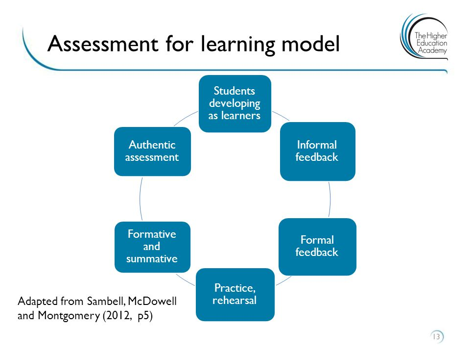 Assessment for learning model 13 Students developing as learners Informal feedback Formal feedback Practice, rehearsal Formative and summative Authentic assessment Adapted from Sambell, McDowell and Montgomery (2012, p5)