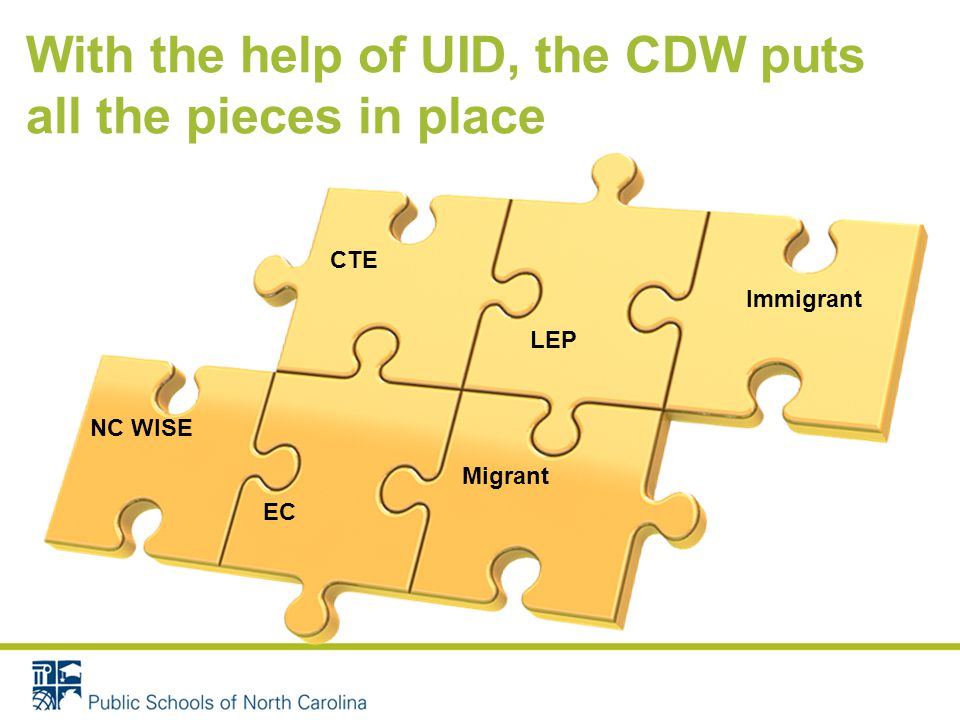 CTE NC WISE LEP Migrant Immigrant EC With the help of UID, the CDW puts all the pieces in place