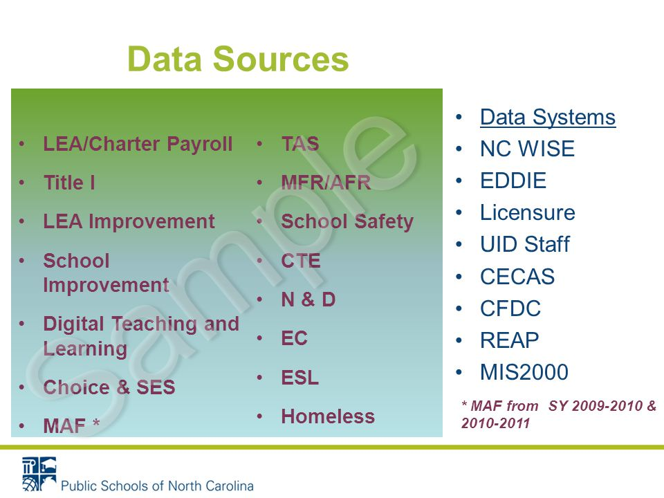 TAS MFR/AFR School Safety CTE N & D EC ESL Homeless Data Sources Data Systems NC WISE EDDIE Licensure UID Staff CECAS CFDC REAP MIS2000 * MAF from SY 2009-2010 & 2010-2011 LEA/Charter Payroll Title I LEA Improvement School Improvement Digital Teaching and Learning Choice & SES MAF * Sample