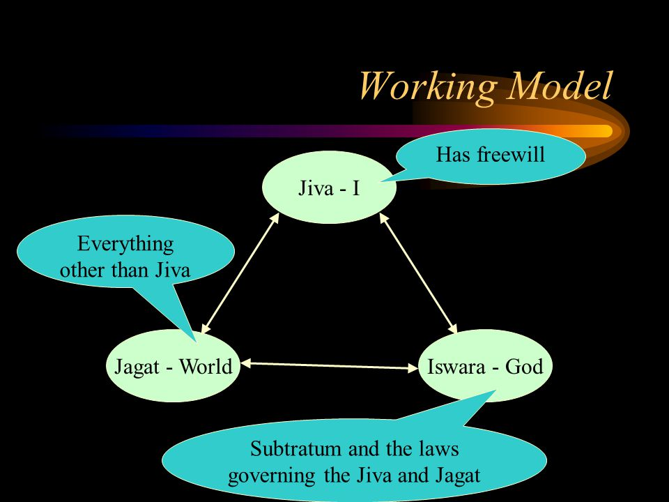 Working Model Jiva - I Iswara - GodJagat - World Has freewill Everything other than Jiva Subtratum and the laws governing the Jiva and Jagat