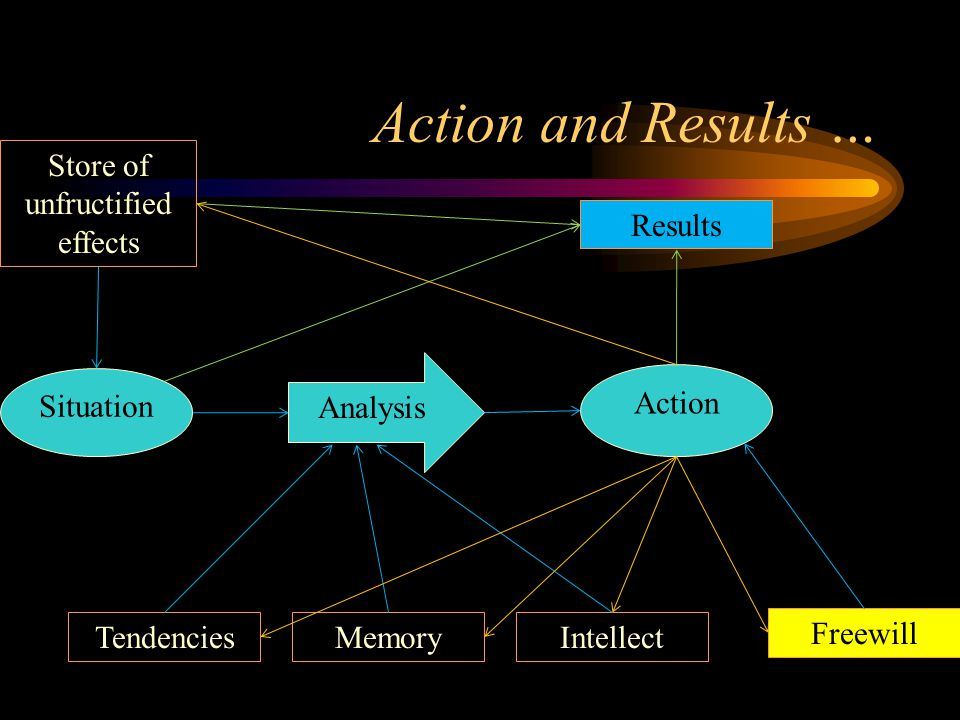 Action and Results … TendenciesMemoryIntellect Analysis Store of unfructified effects Situation Results Freewill Action