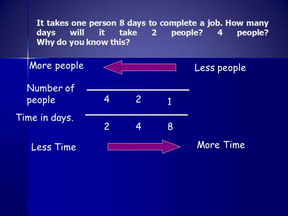 It takes one person 8 days to complete a job. How many days will it take 2 people? 4 people? Why do you know this? Time in days. Number of people 8 1