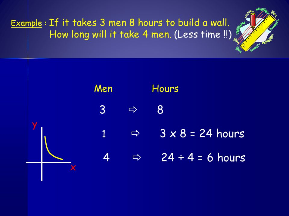 MenMonths Example : It takes 10 men 12 months to build a house.