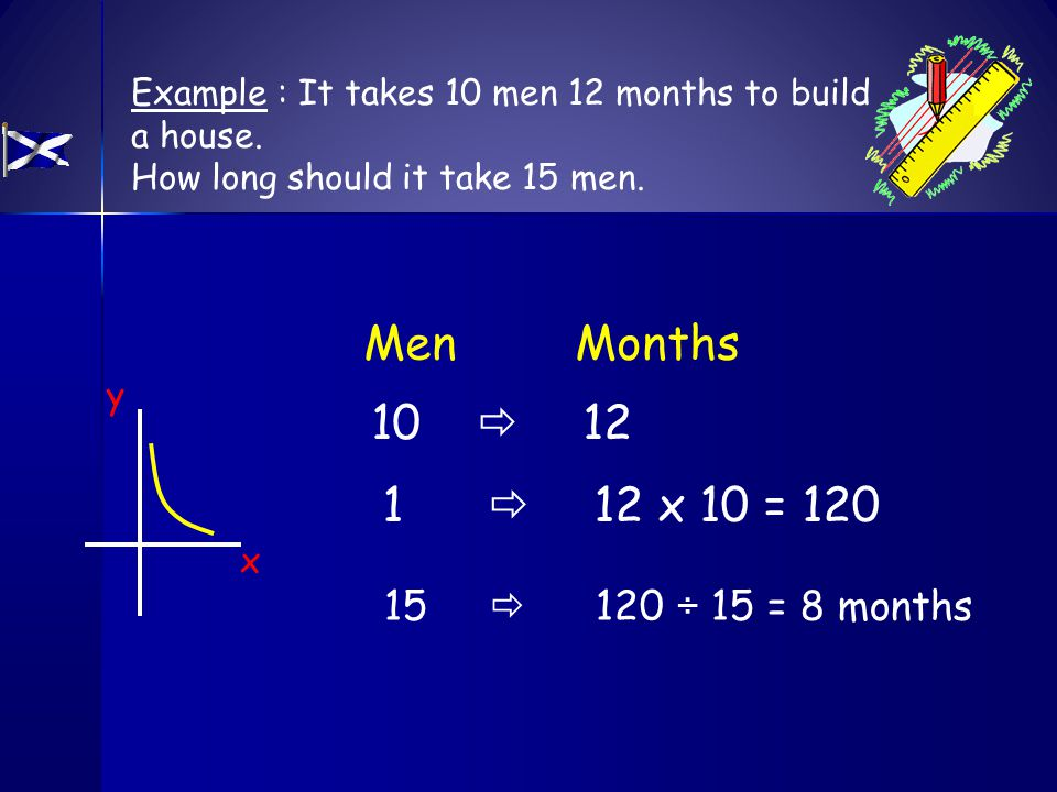 MenMonths Example : It takes 10 men 12 months to build a house. How long should it take 15 men. 10  12 1  12 x 10 = 120 15  120 ÷ 15 = 8 months y x