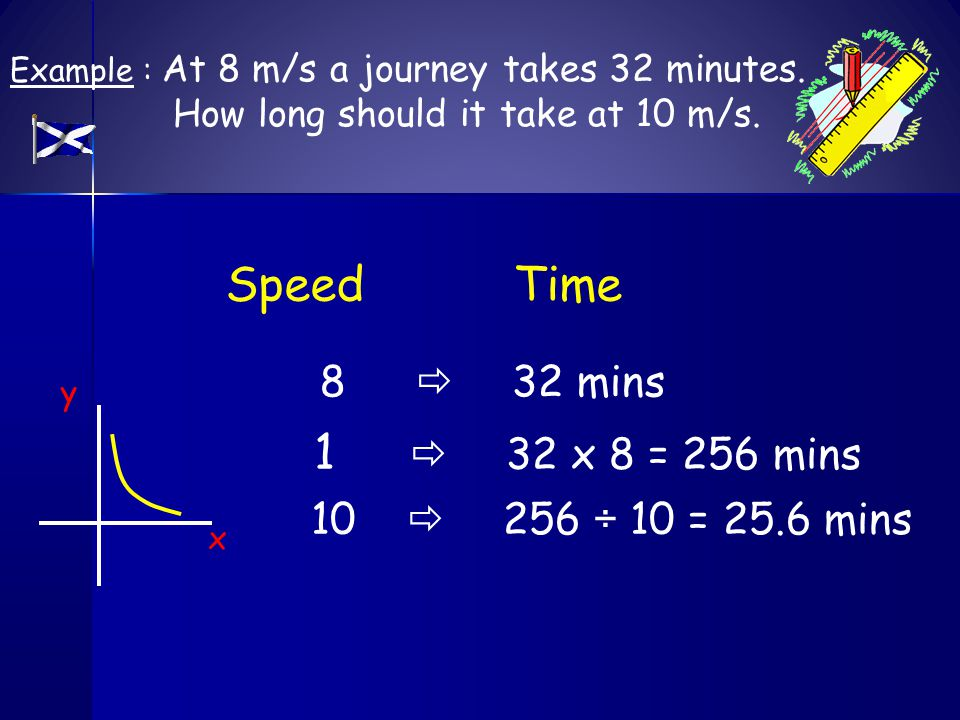 SpeedTime Example : At 8 m/s a journey takes 32 minutes. How long should it take at 10 m/s. 8  32 mins 1  32 x 8 = 256 mins 10  256 ÷ 10 = 25.6 min
