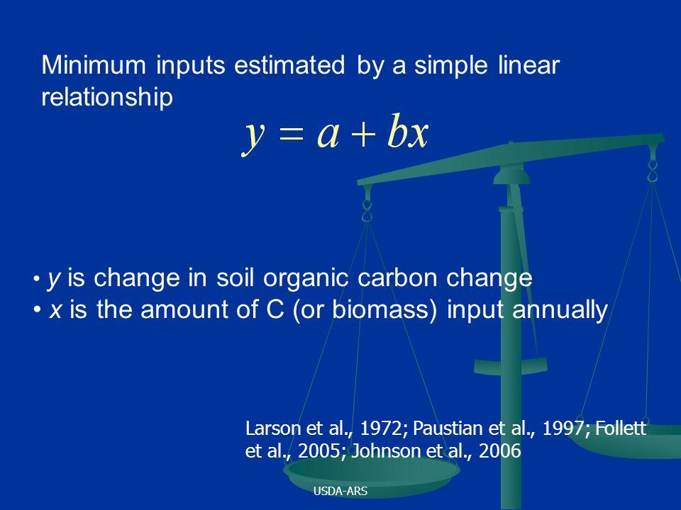 Minimum inputs estimated by a simple linear relationship y is change in soil organic carbon change x is the amount of C (or biomass) input annually Larson et al., 1972; Paustian et al., 1997; Follett et al., 2005; Johnson et al., 2006
