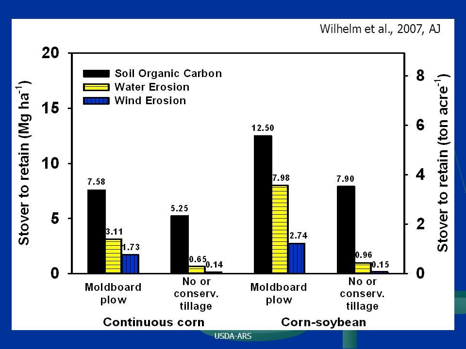 USDA-ARS Wilhelm et al., 2007, AJ
