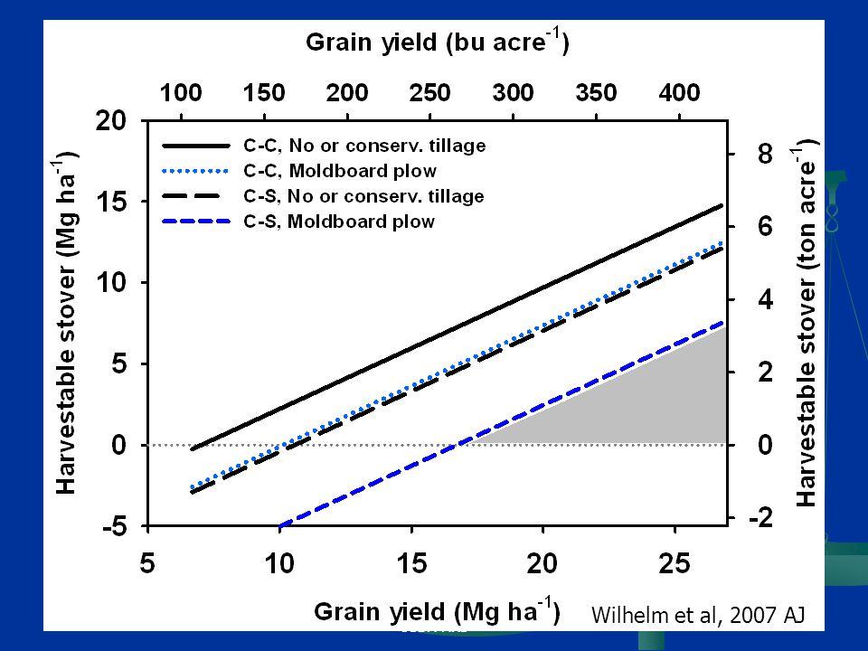 USDA-ARS Wilhelm et al, 2007 AJ