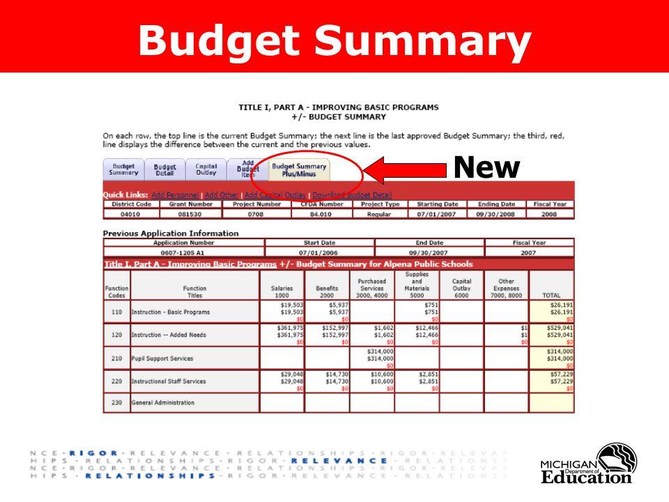 Budget Summary New