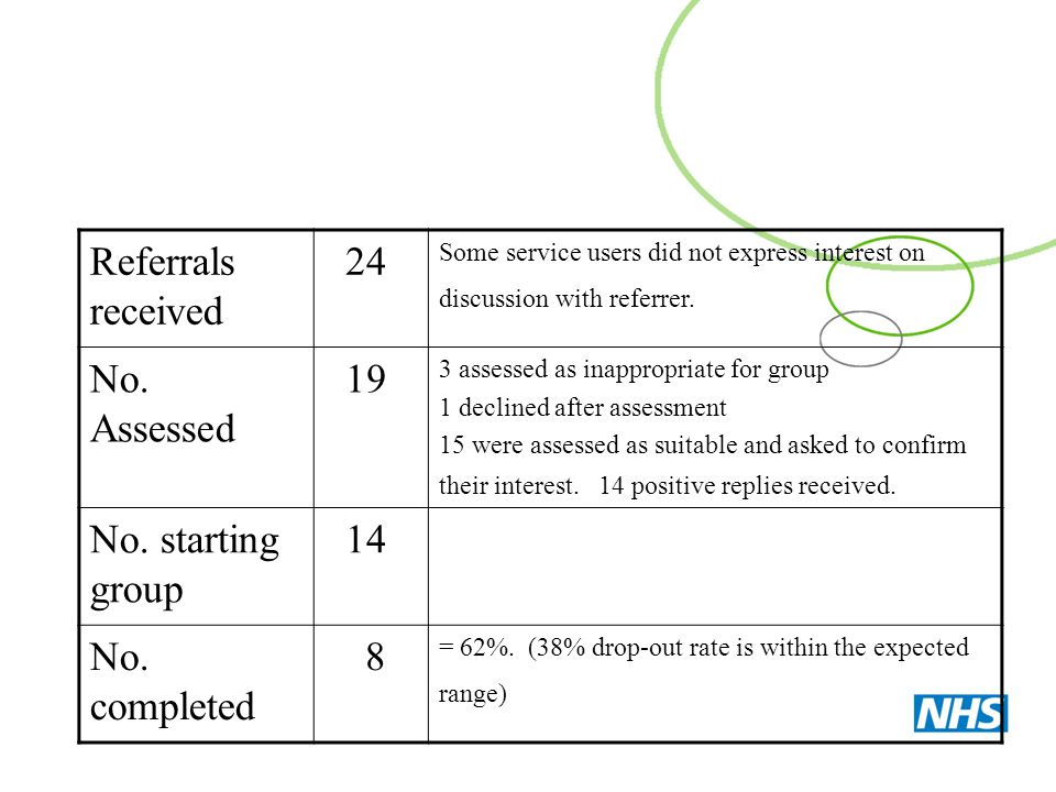 Referrals received 24 Some service users did not express interest on discussion with referrer. No. Assessed 19 3 assessed as inappropriate for group 1