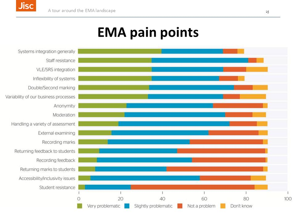 EMA pain points A tour around the EMA landscape 15