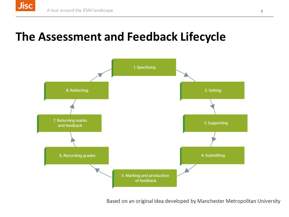 The Assessment and Feedback Lifecycle Based on an original idea developed by Manchester Metropolitan University A tour around the EMA landscape 6