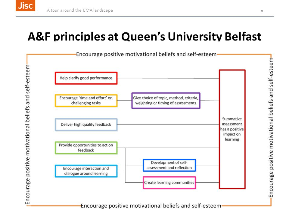 A&F principles at Queen's University Belfast A tour around the EMA landscape 8