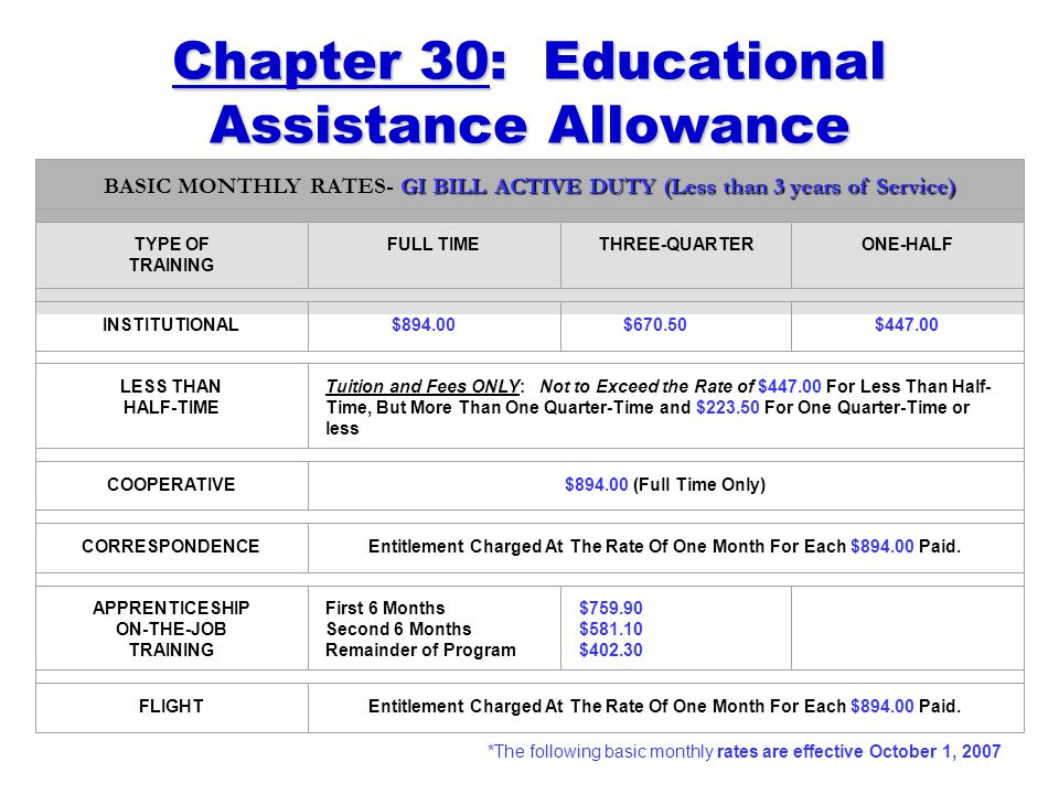Chapter 30: Educational Assistance Allowance GI BILL ACTIVE DUTY (Less than 3 years of Service) BASIC MONTHLY RATES- GI BILL ACTIVE DUTY (Less than 3 years of Service) TYPE OF TRAINING FULL TIMETHREE-QUARTERONE-HALF INSTITUTIONAL $894.00$670.50$447.00 LESS THAN HALF-TIME Tuition and Fees ONLY: Not to Exceed the Rate of $447.00 For Less Than Half- Time, But More Than One Quarter-Time and $223.50 For One Quarter-Time or less COOPERATIVE$894.00 (Full Time Only) CORRESPONDENCEEntitlement Charged At The Rate Of One Month For Each $894.00 Paid.