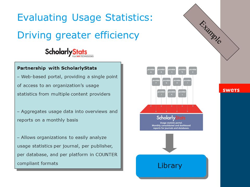 Evaluating Usage Statistics: Driving greater efficiency Library Partnership with ScholarlyStats – Web-based portal, providing a single point of access to an organization's usage statistics from multiple content providers – Aggregates usage data into overviews and reports on a monthly basis – Allows organizations to easily analyze usage statistics per journal, per publisher, per database, and per platform in COUNTER compliant formats Partnership with ScholarlyStats – Web-based portal, providing a single point of access to an organization's usage statistics from multiple content providers – Aggregates usage data into overviews and reports on a monthly basis – Allows organizations to easily analyze usage statistics per journal, per publisher, per database, and per platform in COUNTER compliant formats Example