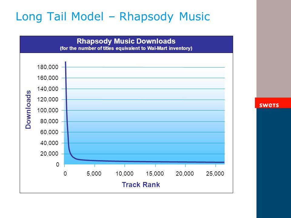 Long Tail Model – Rhapsody Music 0 20,000 40,000 60,000 80,000 100,000 120,000 140,000 160,000 180,000 5,00010,00015,00020,00025,000 0 Downloads Track