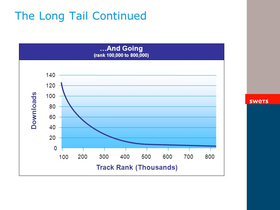 The Long Tail Continued 0 20 40 60 80 100 120 140 Downloads Track Rank (Thousands) …And Going (rank 100,000 to 800,000) 200300400500600 100 700800