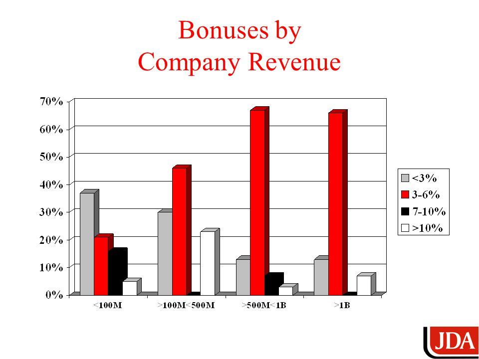 Bonuses by Company Revenue